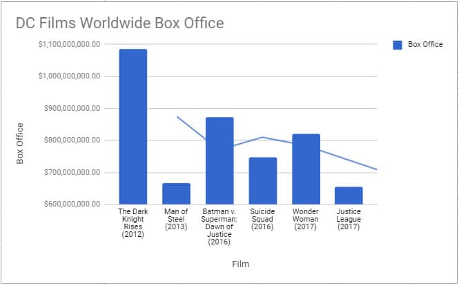 box office charts for first 5 DC Films
