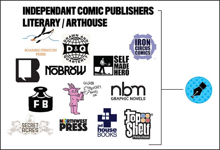 The Definitive List of Comic Publisher Submission Guidelines