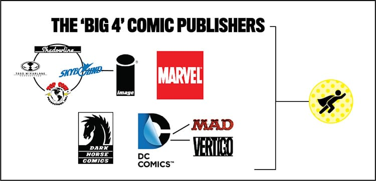 Submission guidelines for the 'big 4' comic publishers