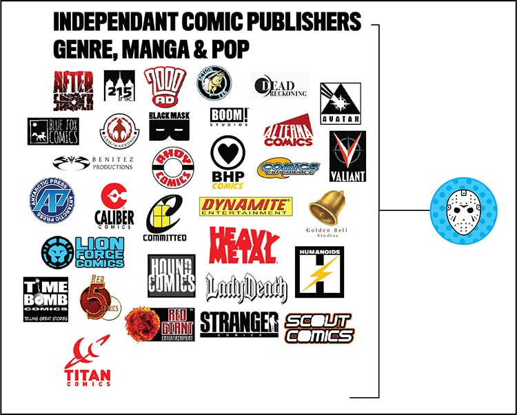 Indie genre comic publishers who accept submissions